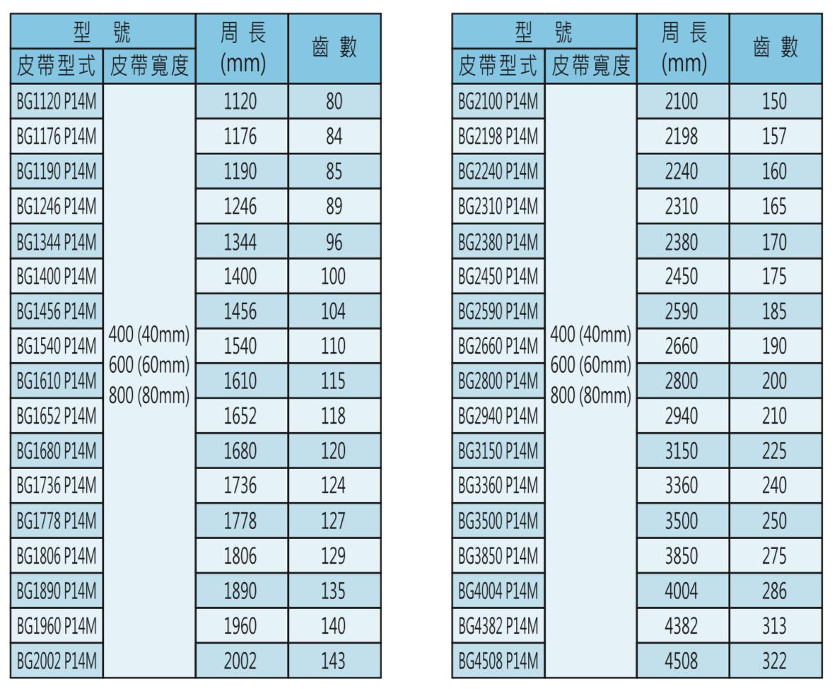 時規皮帶輪-P14M皮帶型號表