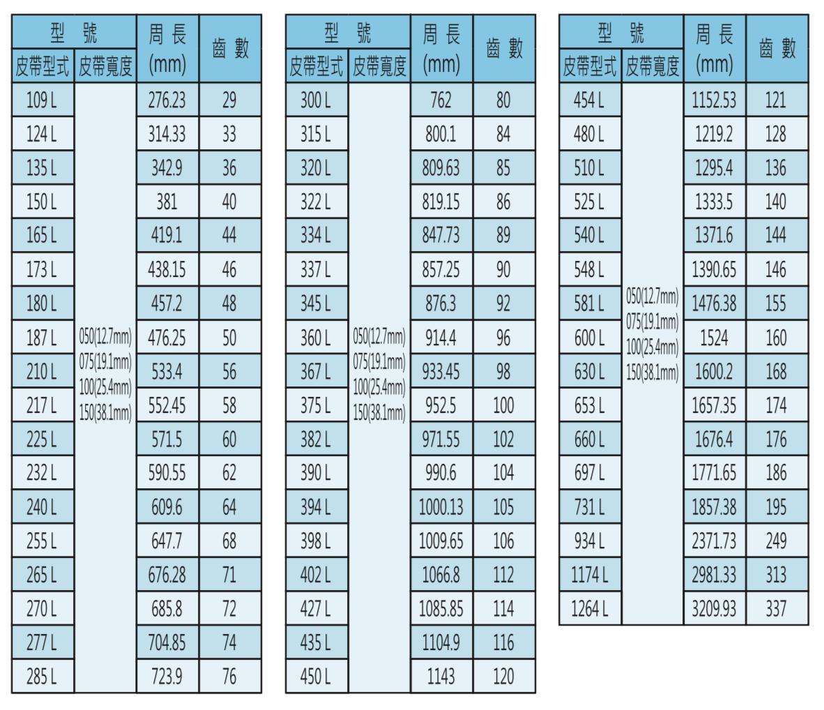 時規皮帶輪-L皮帶型號表